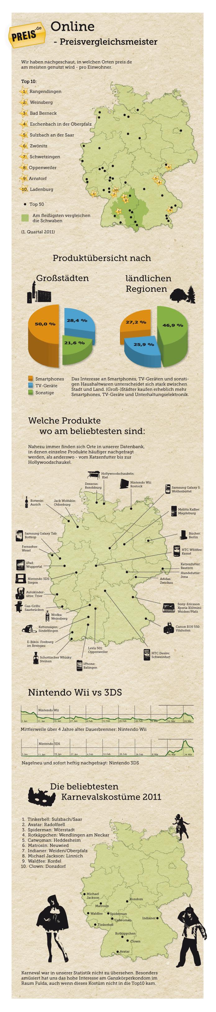 Preis.de Shoppingindex 2011